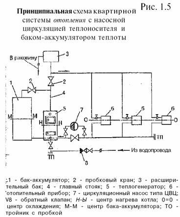 Схема водяного отопления частного дома без насоса